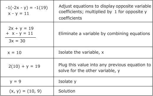 Solving Systems by Elimination Worksheet with System Equations Word Problems Worksheet