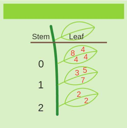 Stem and Leaf Plot Worksheet Pdf Along with Stem and Leaf Plots