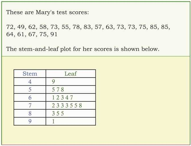 Stem and Leaf Plot Worksheet Pdf with Lovely Stem and Leaf Plot Worksheet New Line Graphs Worksheet 4th