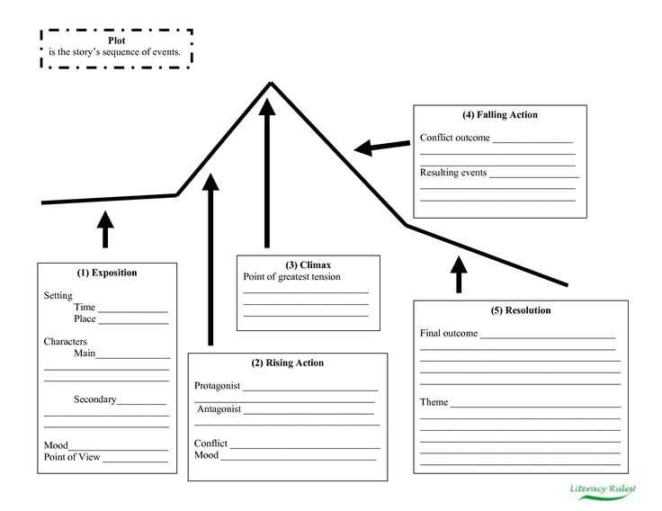 Story Map Worksheet as Well as 42 Best Graphic organizers Images On Pinterest