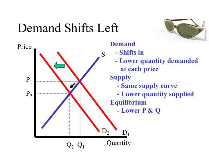 Supply and Demand Worksheet Answer Key Also Econ 150 Microeconomics