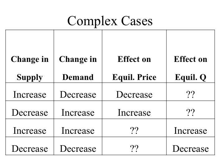 Supply and Demand Worksheet Answer Key as Well as Econ 150 Microeconomics
