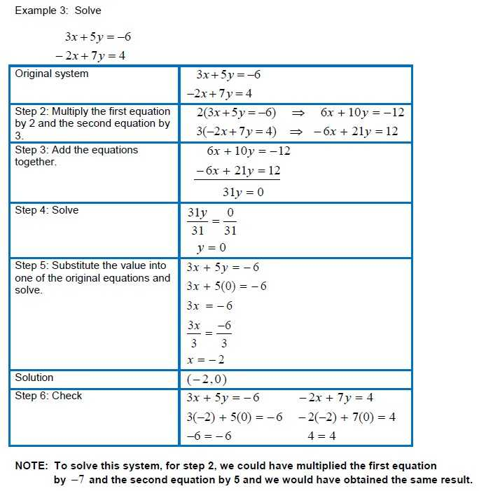 Systems Of Equations Activity Worksheet or 24 Best solving Systems by Graphing Worksheet