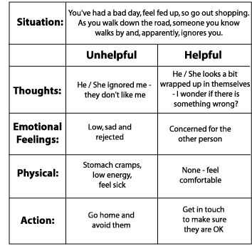 Thought Stopping Worksheet as Well as 33 Best Cognitive Behaviour therapy Cbt Skills Images On Pinterest