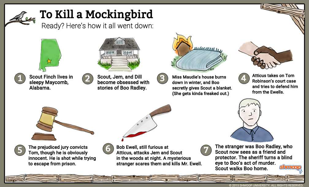 To Kill A Mockingbird theme Worksheet with to Kill A Mockingbird Summary