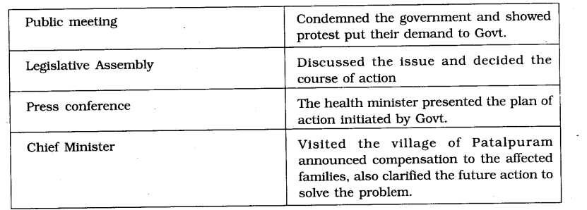 Two Types Of Democracy Worksheet Answers with Ncert solutions for Class 7 Civics social Science Chapter 3 How the