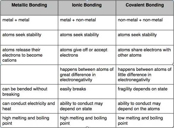 Types Of Bonds Worksheet and 18 Best 8th Science Images On Pinterest