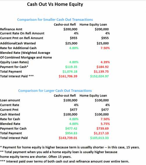 Va Max Loan Amount Worksheet with Cash Out Refinance Vs Home Equity Loan the Better Deal Might