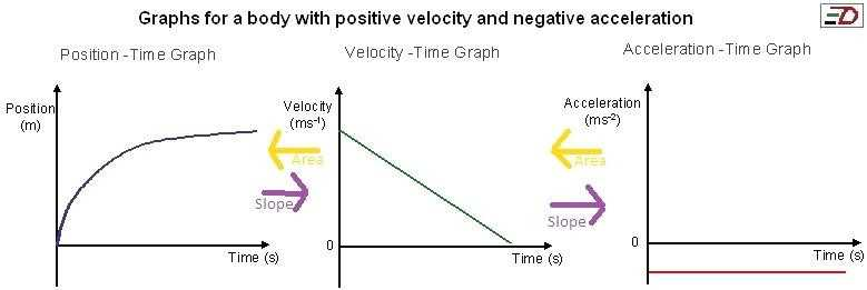 Velocity Acceleration Worksheets Answer Key Along with Acceleration Problems Worksheet Answer Key New Middle School