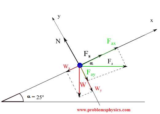 Worksheet 2 Drawing force Diagrams as Well as Inclined Planes Problems with solutions