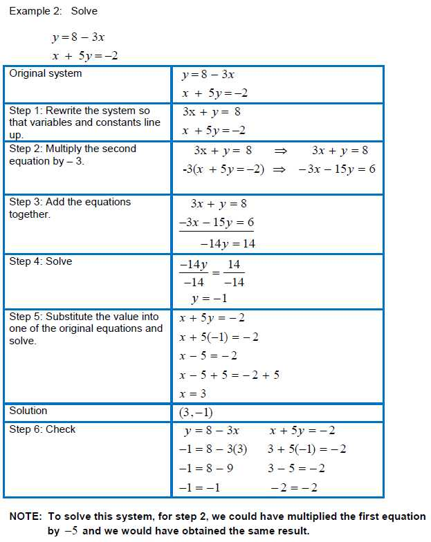 Worksheet 3 Systems Of Equations Substitution and Elimination Answers with solving Systems Of Linear Equations In Two Variables Using the