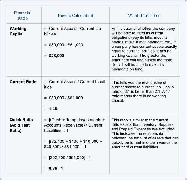 Writing Ratios In 3 Different Ways Worksheets Also Financial Ratios Balance Sheet
