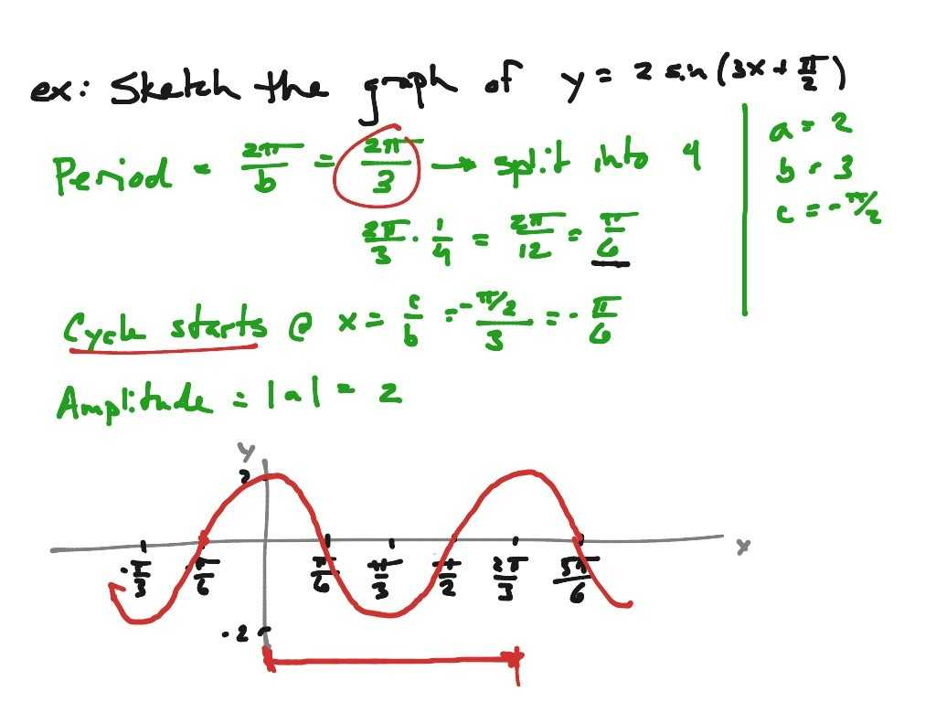 Acceleration Calculations Worksheet Answers Also 15 New Graph Graphing Sine and Cosine Worksheet Work