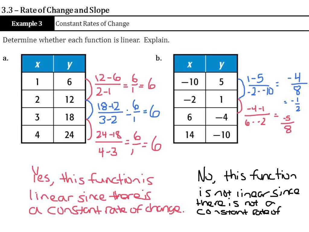 Arithmetic Sequences as Linear Functions Worksheet or Rate Of Change and Slope