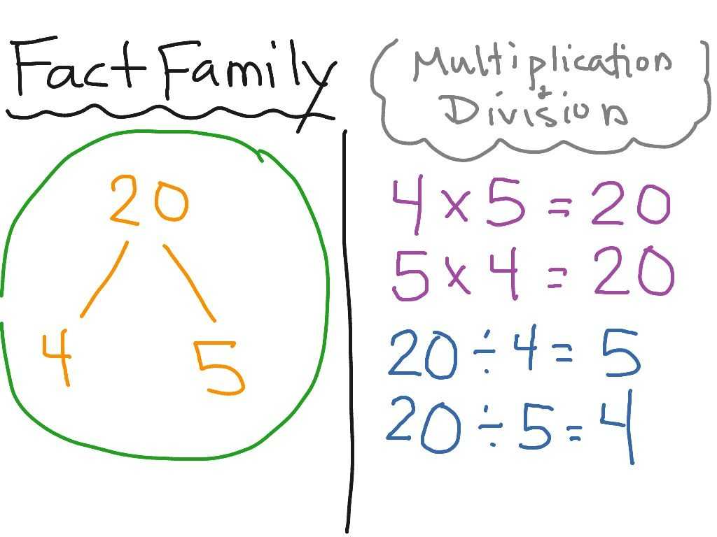 Arrays and Multiplying by 10 and 100 Worksheet together with Fact Families Multiplication and Division Worksheets Choice