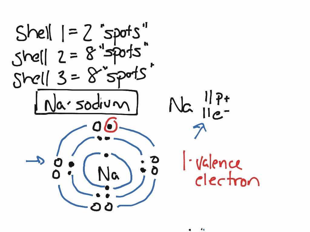 Electron Dot Diagram Worksheet Answers
