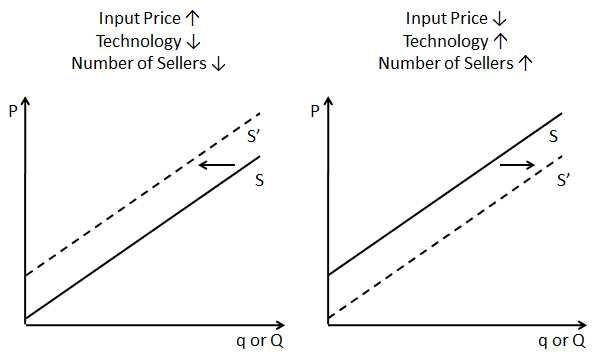 Changes In Supply Worksheet Answers or Shifting the Supply Curve