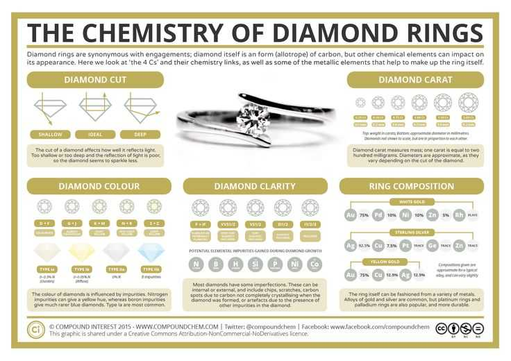 Chemistry Of Life Worksheet or why is Gold Yellow the Chemistry Of Gold