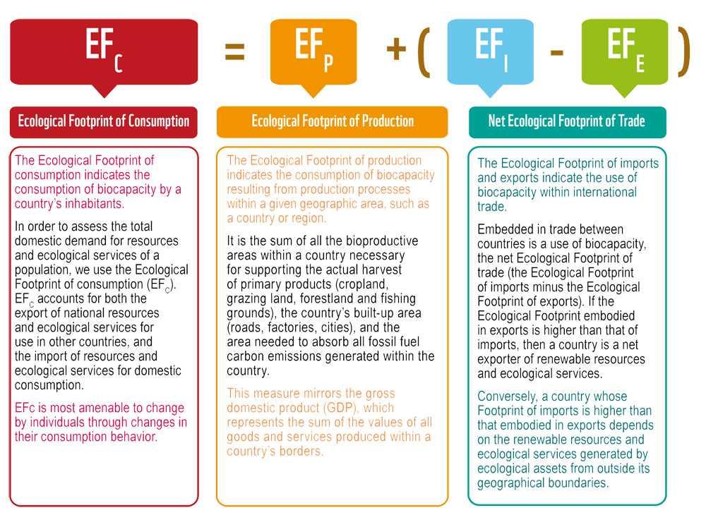 Ecological Footprint Worksheet and Data and Method Global Footprint Network
