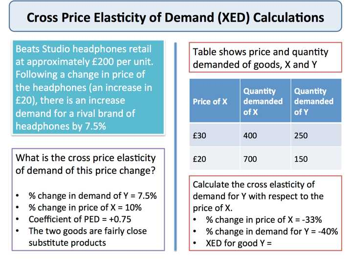 Elasticity Of Demand Worksheet Answers Along with Cross Price Elasticity Of Demand