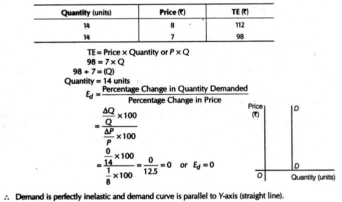 Elasticity Of Demand Worksheet Answers Also Important Questions for Class 12 Economics Concept Of Price