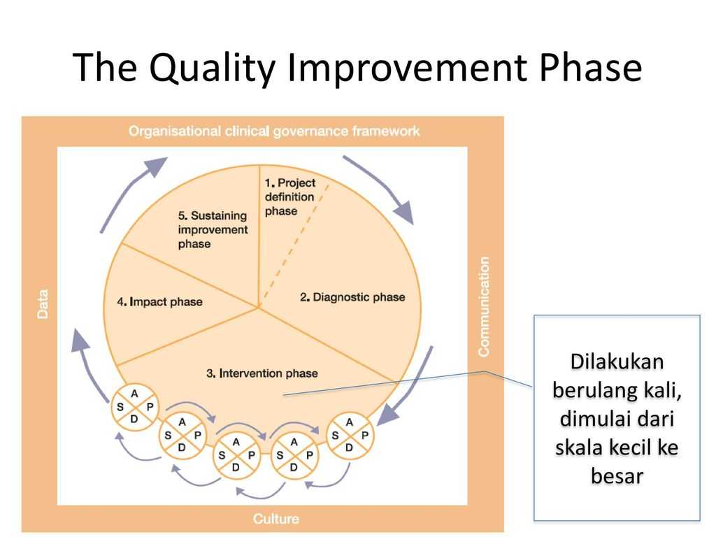 Employee Performance Improvement Plan Worksheet Also Continuous Quality Improvement Ppt