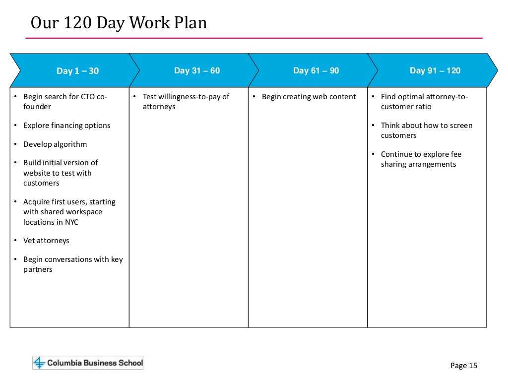 Employee Performance Improvement Plan Worksheet together with Page 15 Our 120 Day