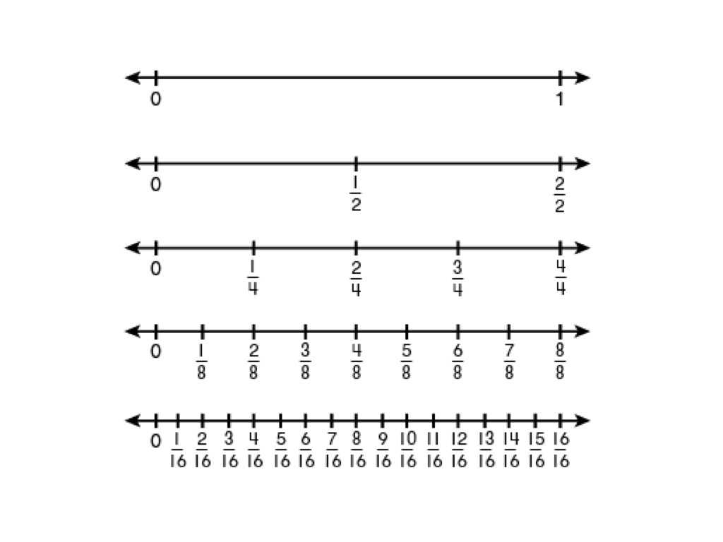 Fractions On A Number Line Worksheet 3rd Grade