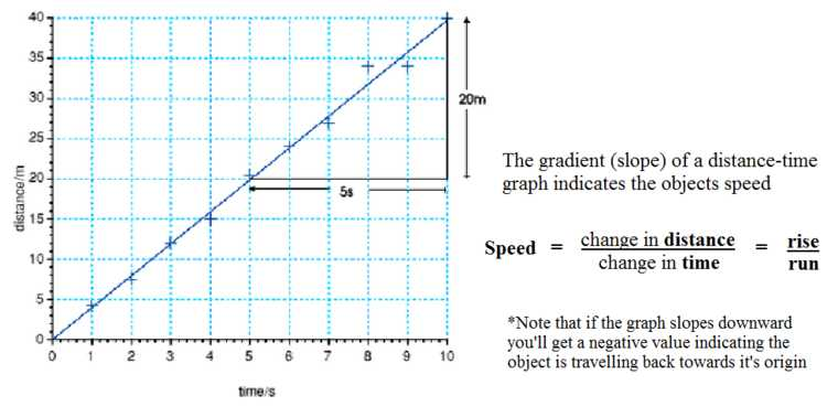 Graphical Analysis Of Motion Worksheet Answers and Mechanics Motion Distance Displacement Time Graphs Pathwayz