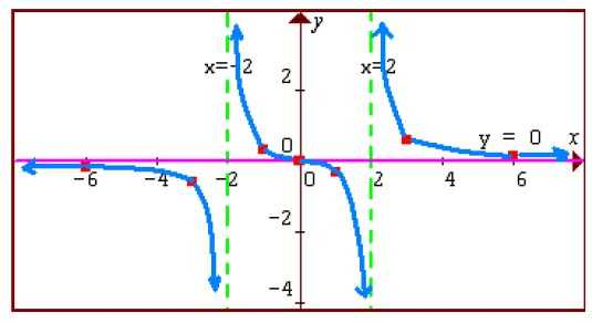 Graphing Rational Functions Worksheet 1 Horizontal asymptotes Answers and asymptotes and Graphing Rational Functions