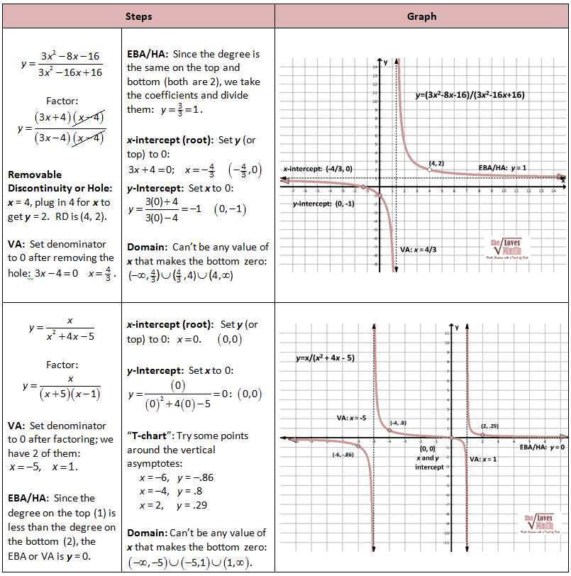 Graphing Rational Functions Worksheet 1 Horizontal asymptotes Answers together with Graphing Rationals Work Pinterest