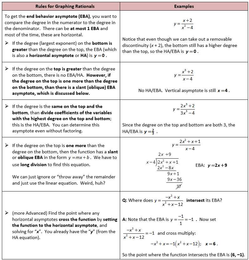 Graphing Rational Functions Worksheet 1 Horizontal asymptotes Answers together with Rules for Graphing Rationals Eba Math Pinterest
