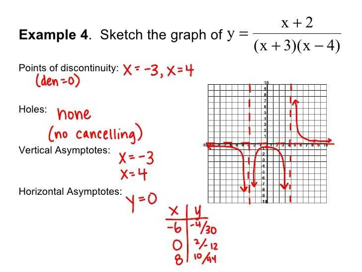 Graphing Rational Functions Worksheet Answers with solving A Rational Function and Graphing It