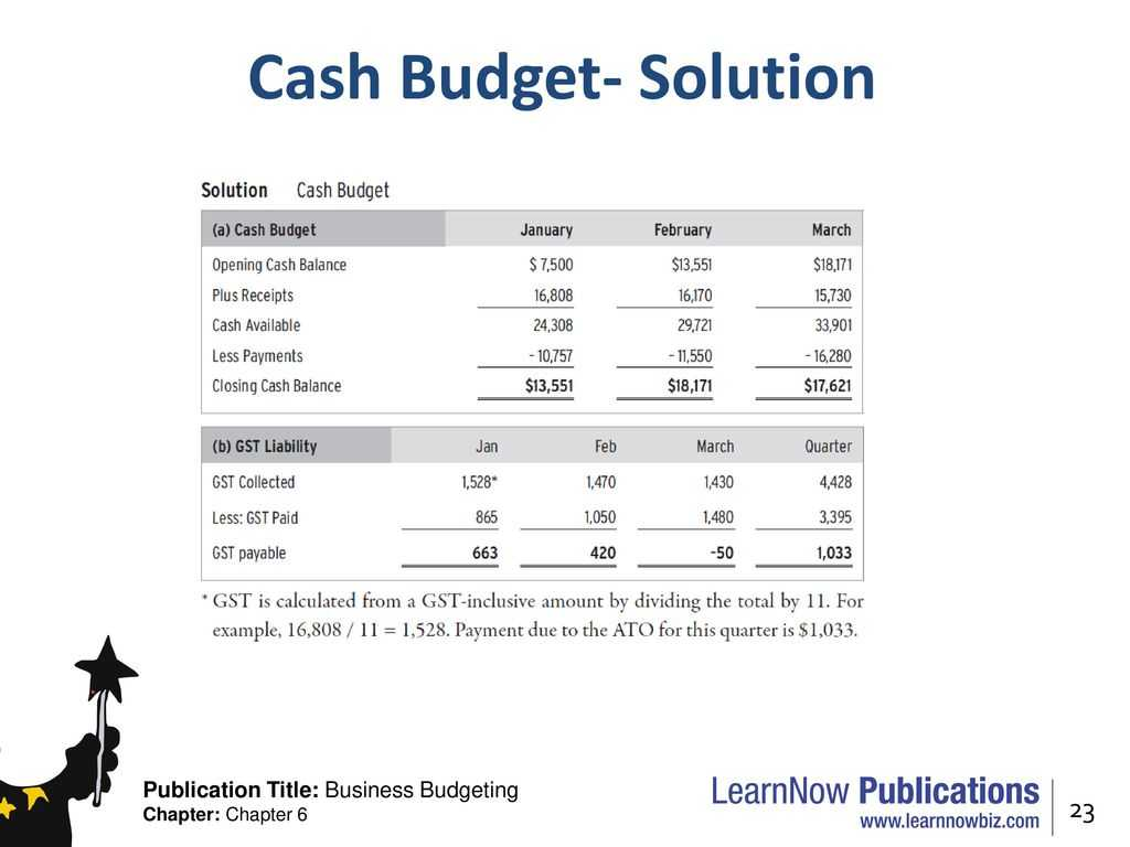 Home Budget Worksheet with Chapter 6 Cash Bud S Ppt Video Online