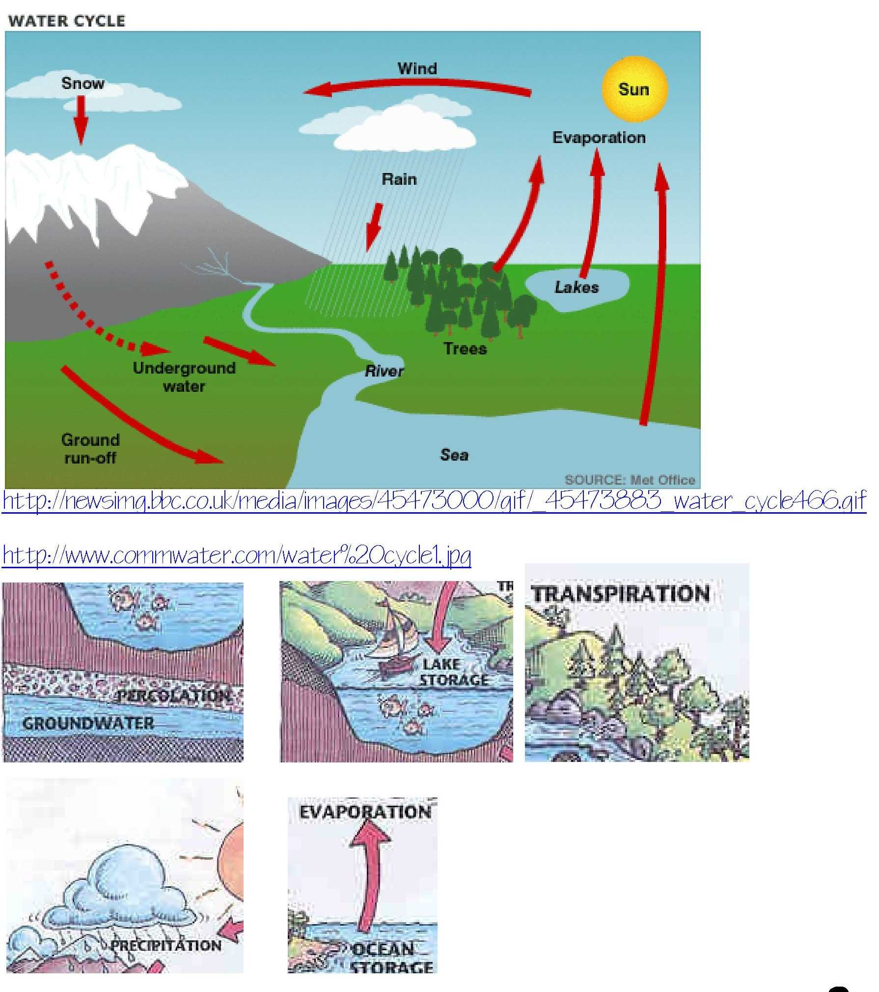 Label the Water Cycle Worksheet together with Water Cycle Coloring Sheet Heathermarxgallery