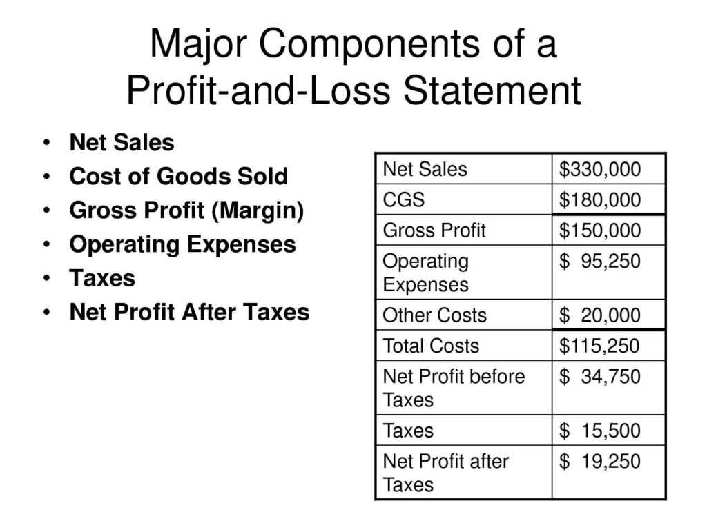 Non Profit Budget Worksheet Download or Profit and Loss Template Word Profit Loss Spreadsheet Templa