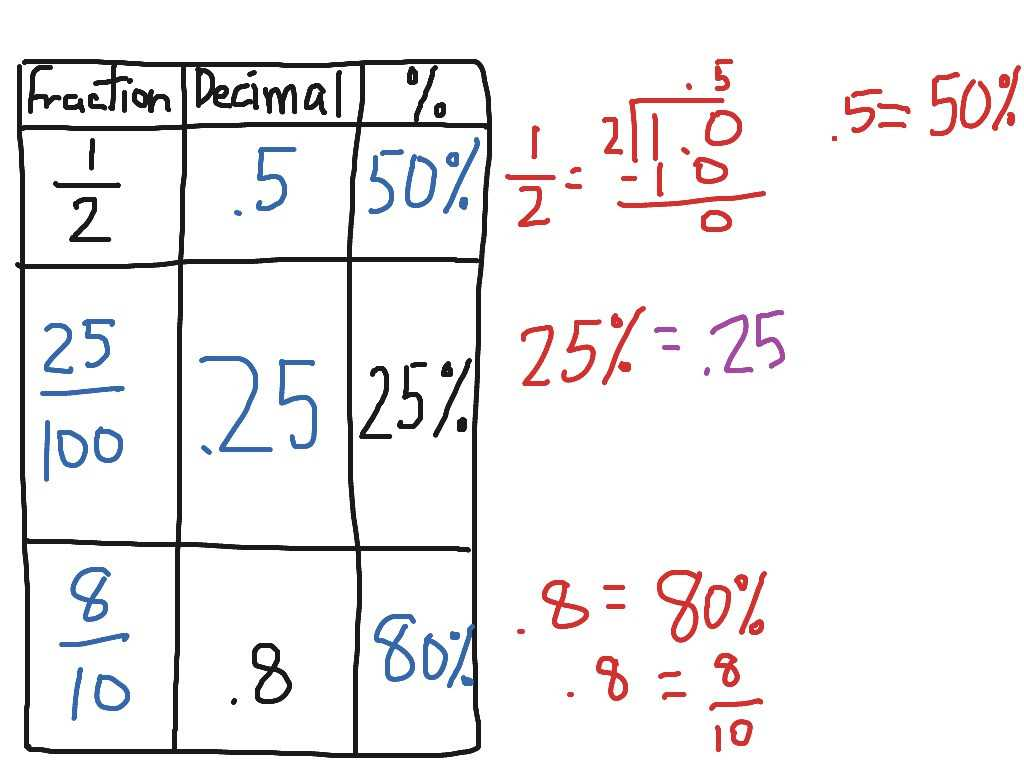 Order Of Operations with Fractions Worksheet together with Converting Fractions Decimals and Percents Worksheet Choice