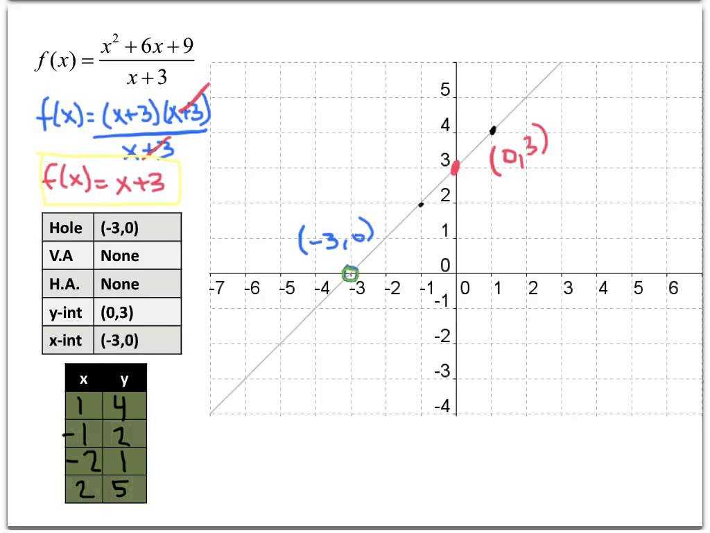 Polynomial and Rational Functions Worksheet Answers Also 74alg2h 83 Graphing Rational Functions