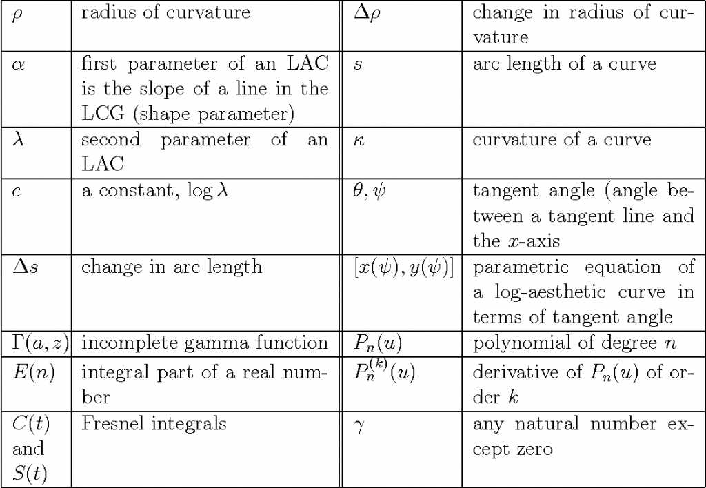 Precalculus Worksheets with Answers Pdf Also Analytic Parametric Equations Log Aesthetic Curves In Terms Math