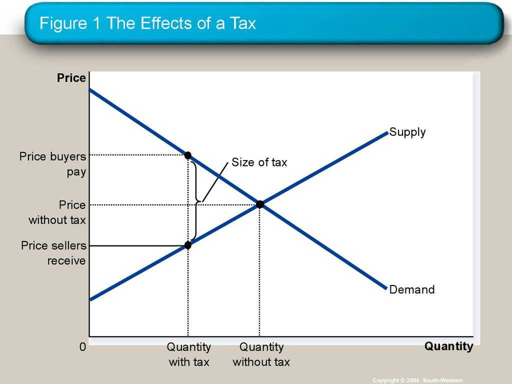Sales Tax and Discount Worksheet Also Application the Costs Of Taxation Online Presentation