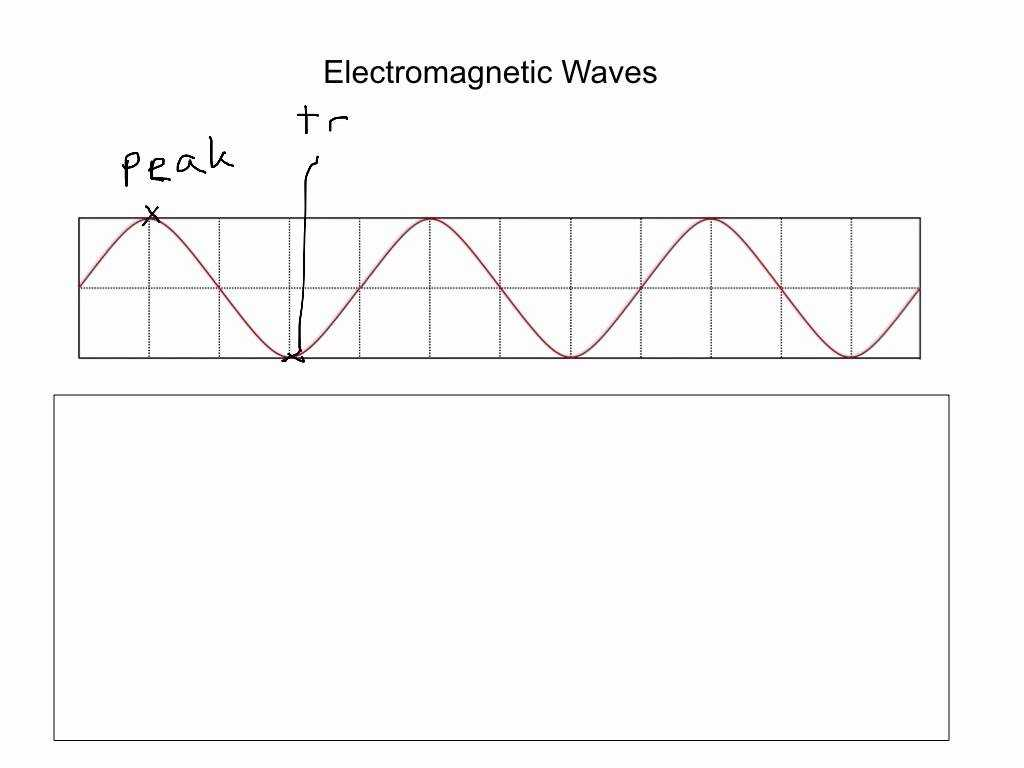 Science 8 Electromagnetic Spectrum Worksheet With Radio