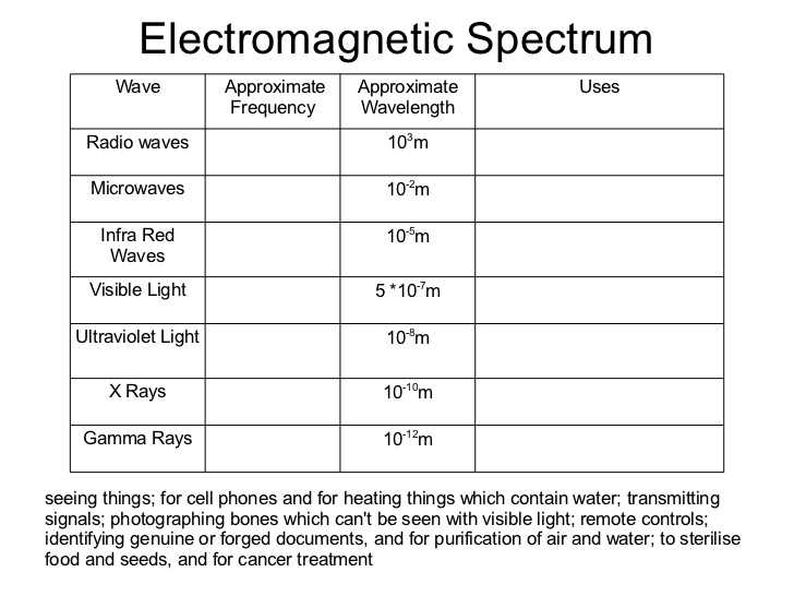 Science 8 Electromagnetic Spectrum Worksheet Answers and Waves Grade 10 Physics 2012