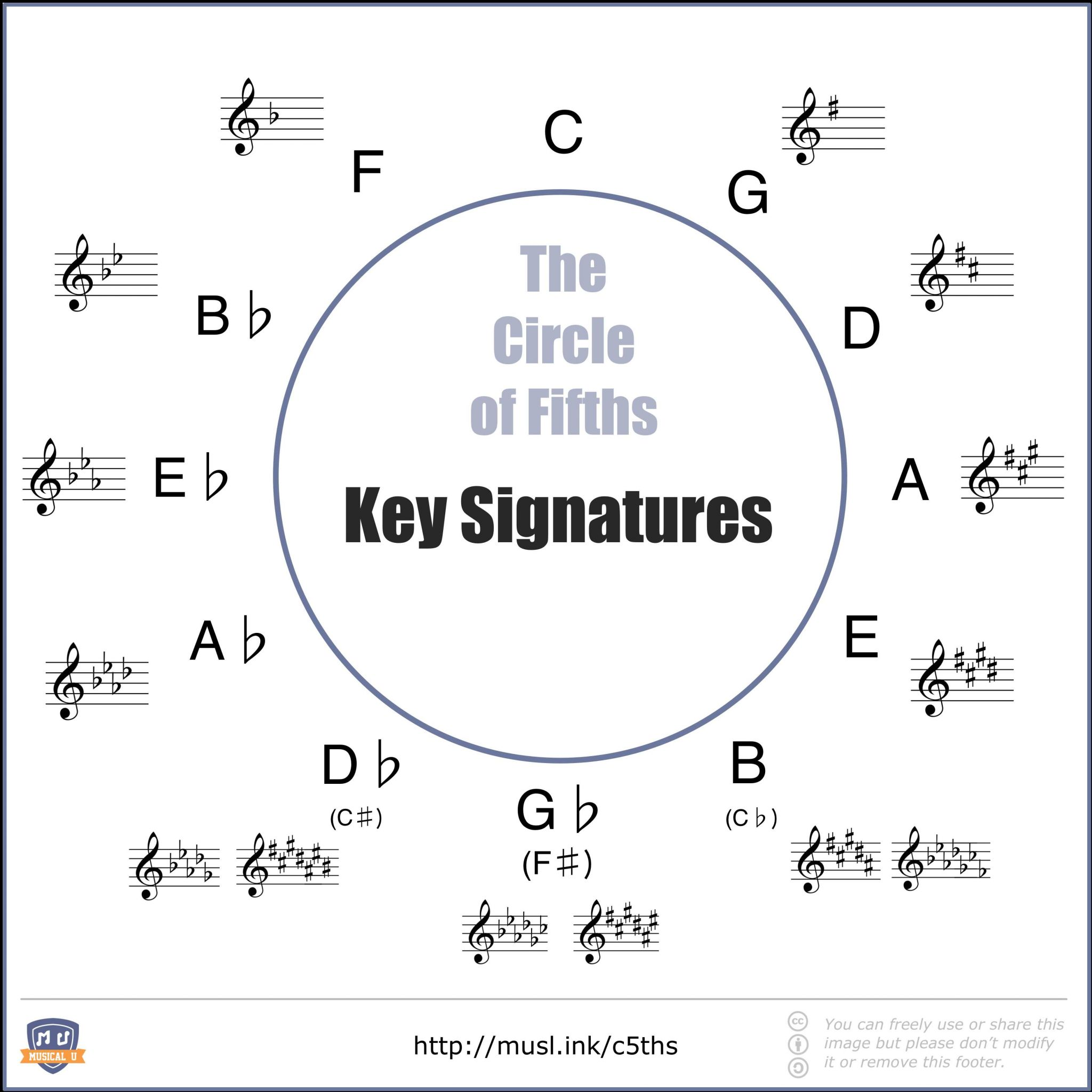 Secrets Of the Mind Worksheet Answers and the Ultimate Guide to the Circle Of Fifths