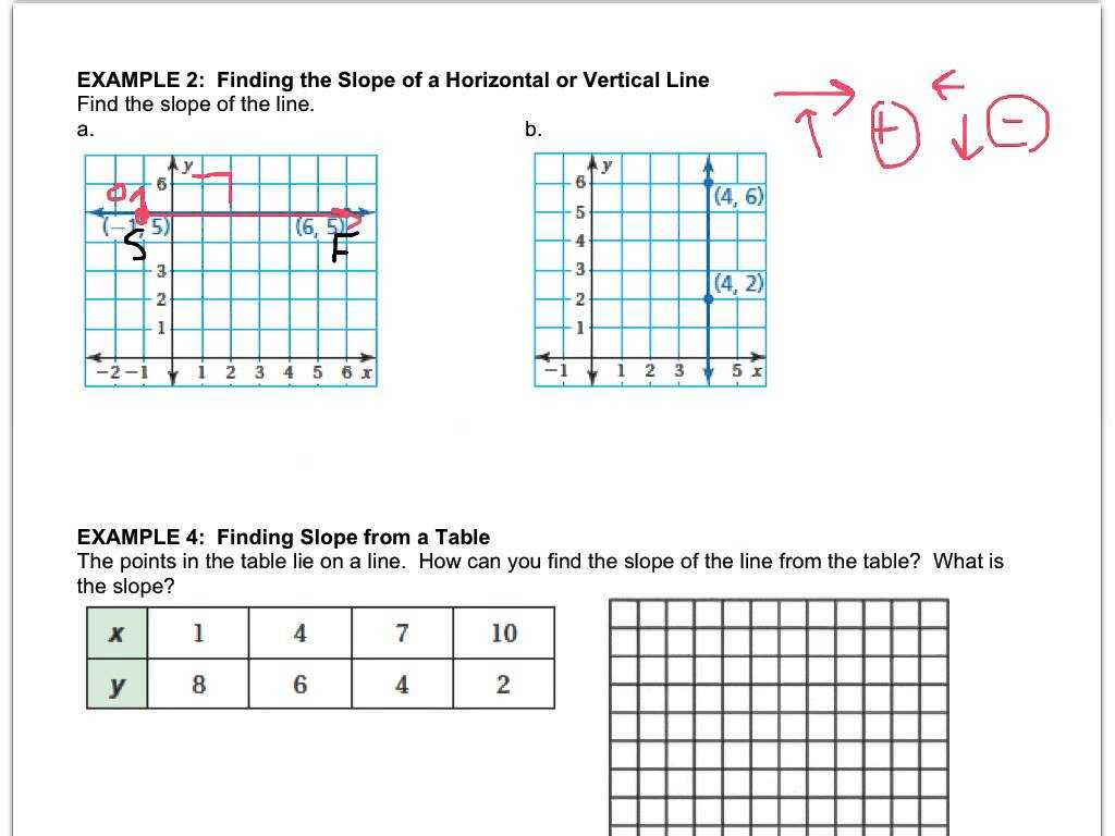 Slope Intercept form Worksheet with Answers and Math 8 42 Slope Of A Line