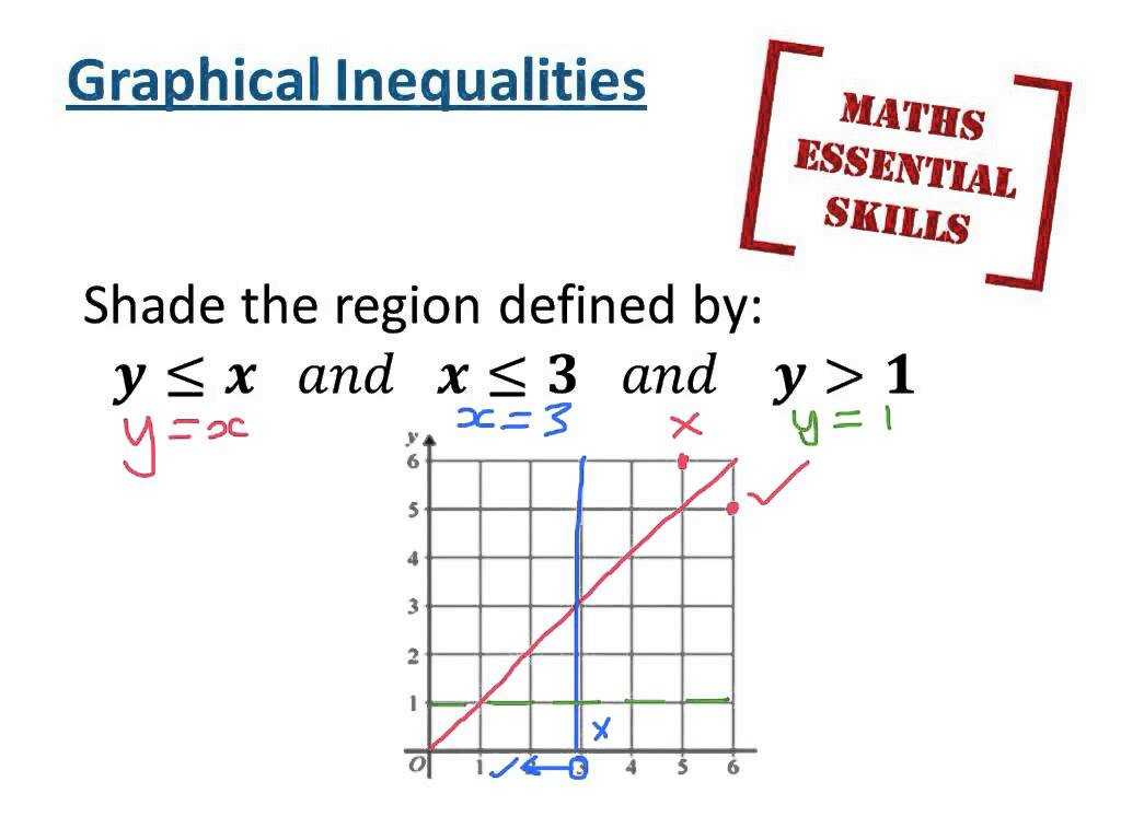 Solve and Graph the Inequalities Worksheet Answers together with Graphical Inequalities