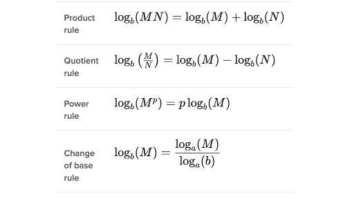 Solving Exponential and Logarithmic Equations Worksheet Also Exponentials & Logarithms Algebra Ii Math