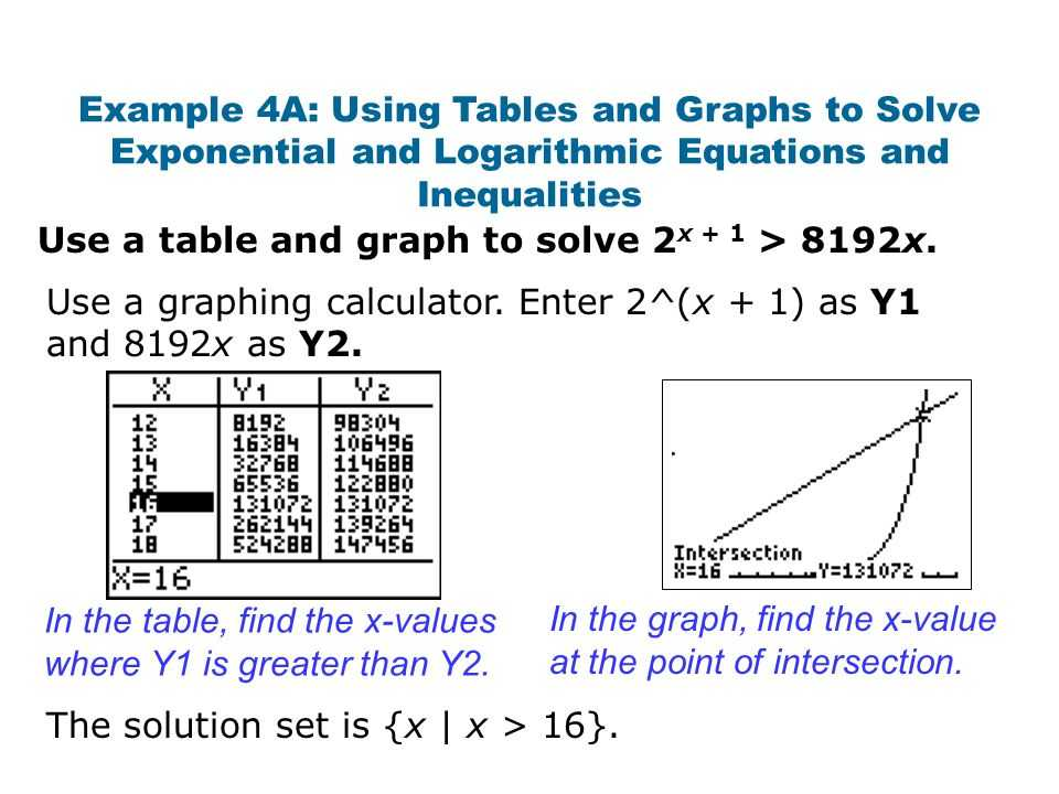 Solving Exponential and Logarithmic Equations Worksheet together with Rewrite In Logarithmic form Calculator aslitherair