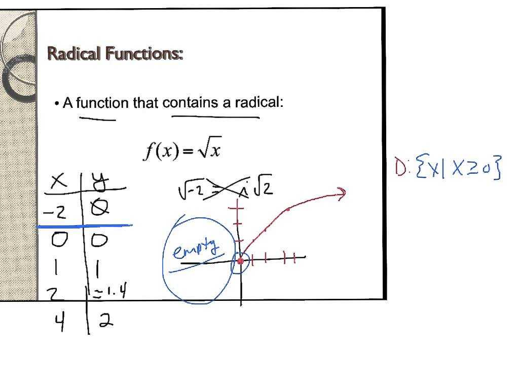 Solving Systems Of Equations by Graphing Worksheet Answers as Well as Graphing Square Root Functions Worksheet Worksheet