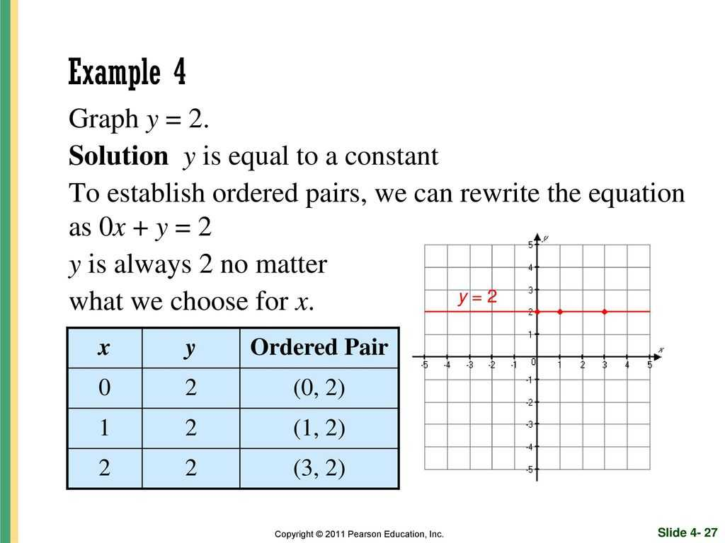 Solving Systems Of Linear Equations by Substitution Worksheet and Graphing Linear Equations and Inequalities Ppt