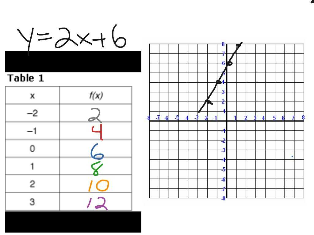 Solving Systems Of Linear Equations by Substitution Worksheet with Dorable Linear Equation Maker Pattern Worksheet Math for H